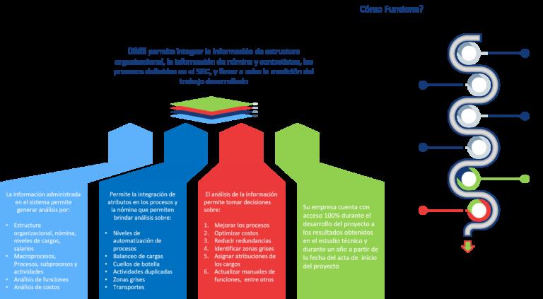 Olv Consultores SAS -Identificamos cuales son las cargas laborales y brindamos información necesaria para la toma de decisiones y crecimiento ordenado de su planta de personal